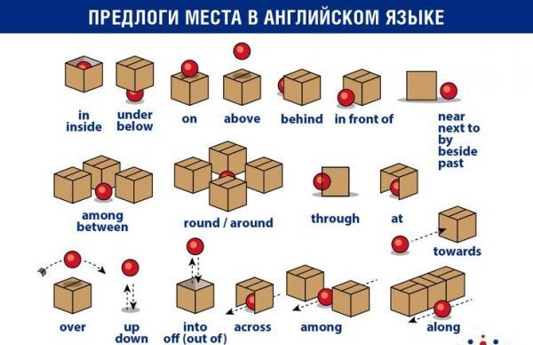 Правильные глаголы в английском языке - таблица